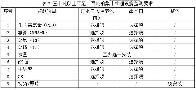 盯牢农村生活污水处理设施在线监测 浙江新规这样规定
