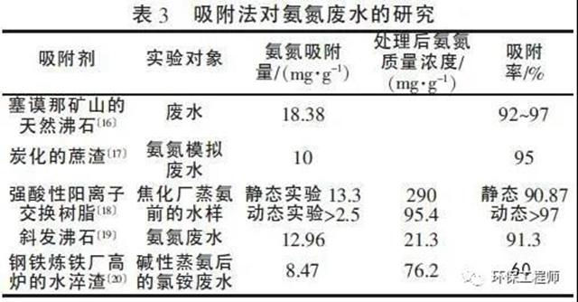 高低浓度氨氮废水处理工艺的对比!,工业废水,高浓度废水,污水处理(图4)